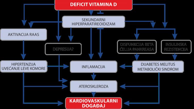 deficit vitamina d