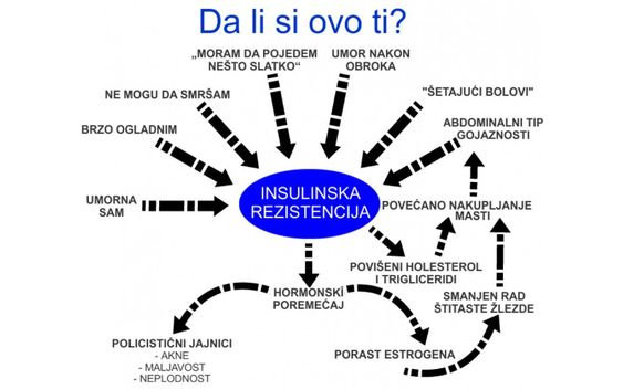 inzulinska rezistencija simptomi